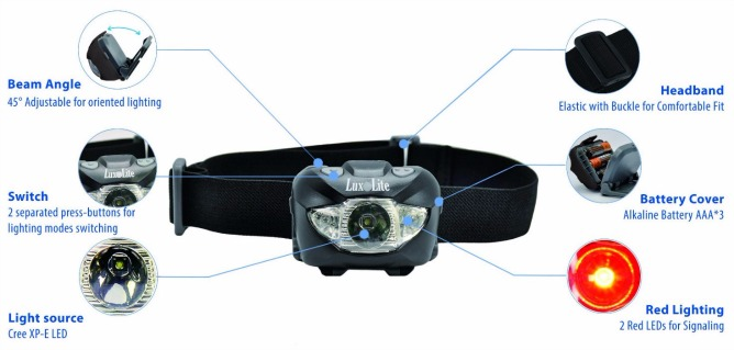 Luxolite Waterproof CREE Work Headlamp Review